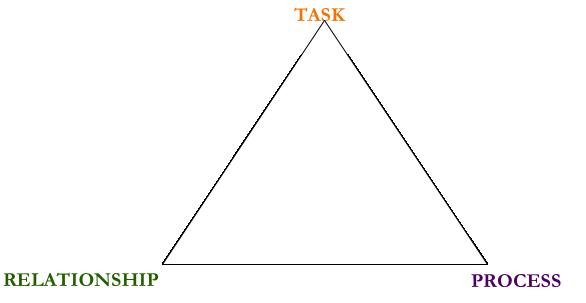 Dimensions of Success